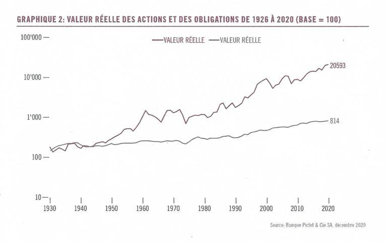 La Bourse (presque) toujours gagnante… à long terme